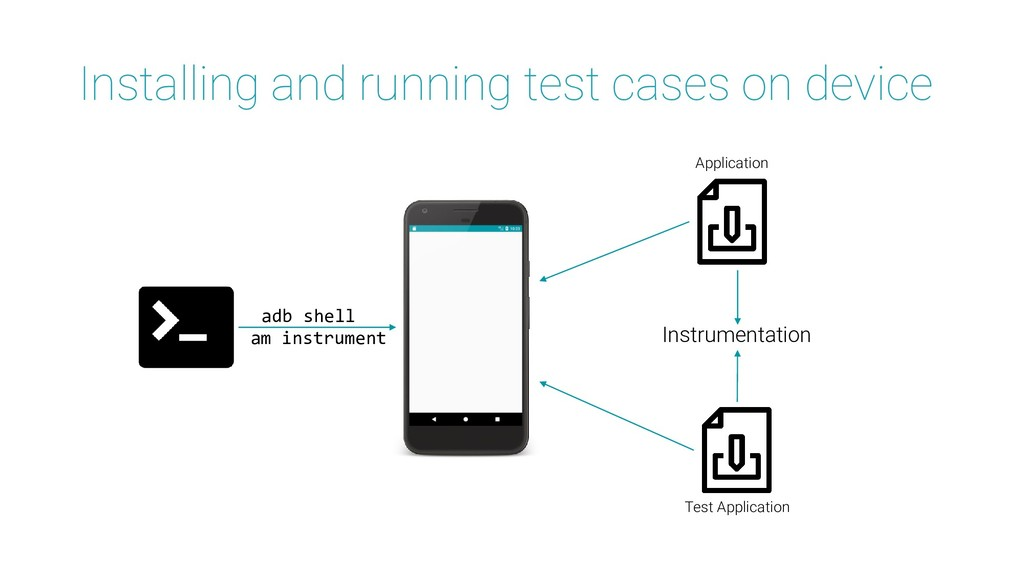 Installing and running test cases on device adb...