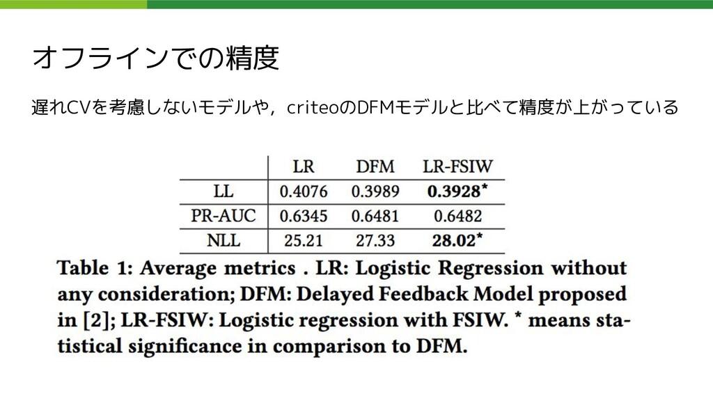 オフラインでの精度 遅れCVを考慮しないモデルや,criteoのDFMモデルと比べて精度が上が...