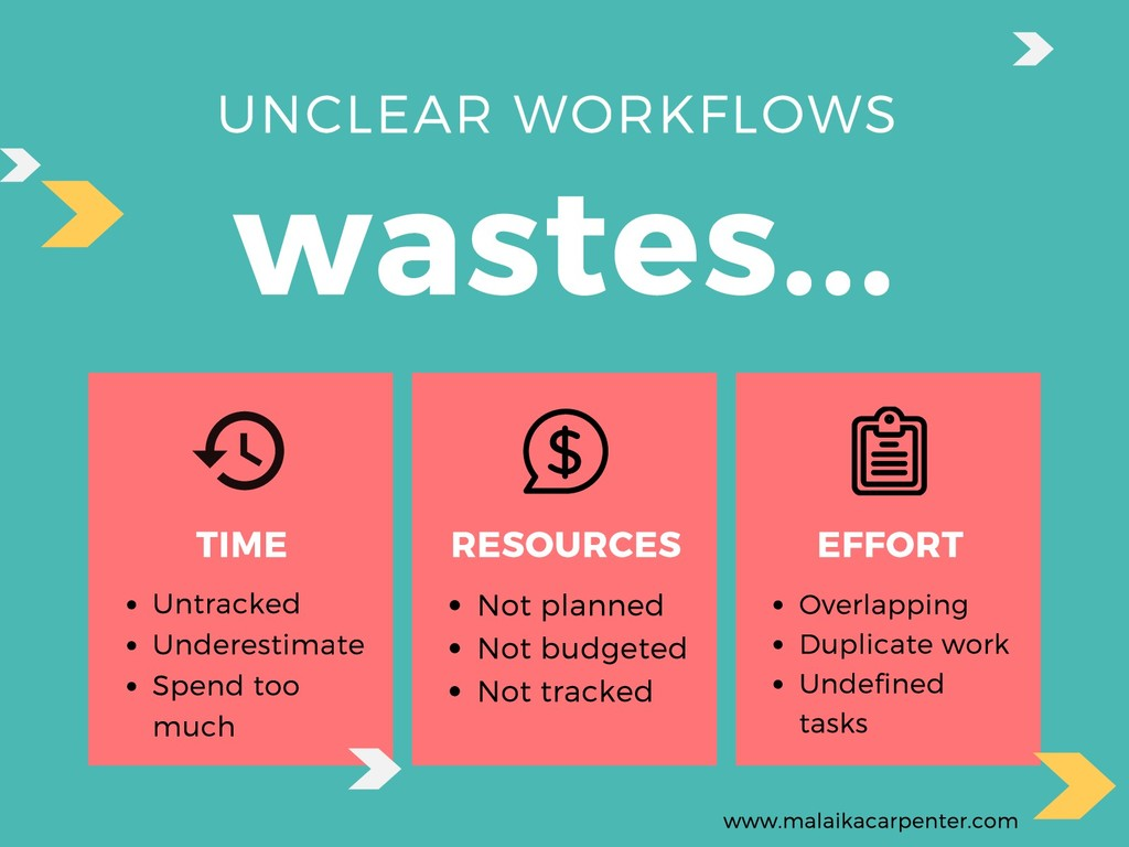 UNCLEAR WORKFLOWS wastes... RESOURCES Not plann...