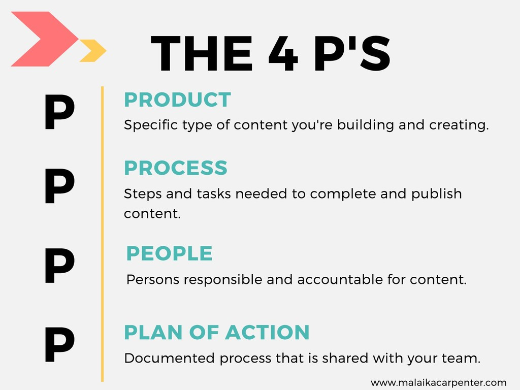 P P P P PRODUCT Specific type of content you're...