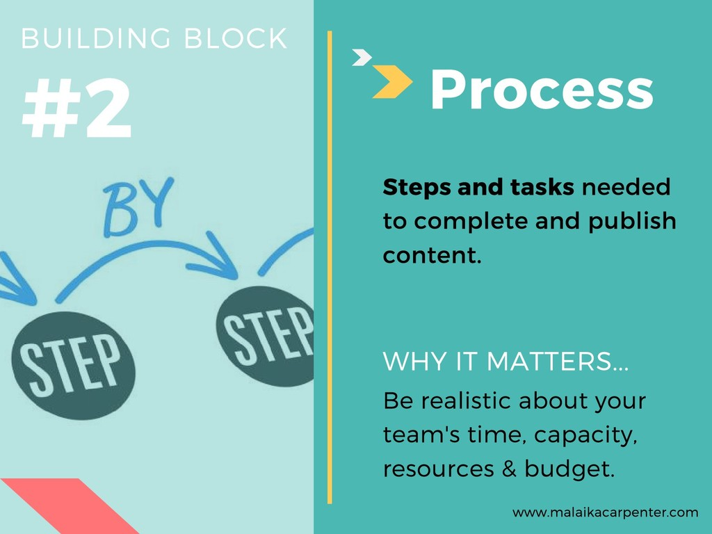 #2 BUILDING BLOCK Process Be realistic about yo...
