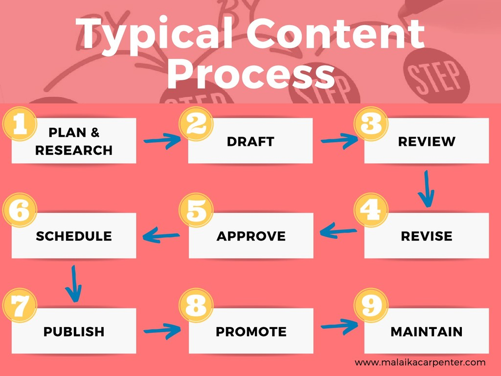 Typical Content Process PLAN & RESEARCH DRAFT R...