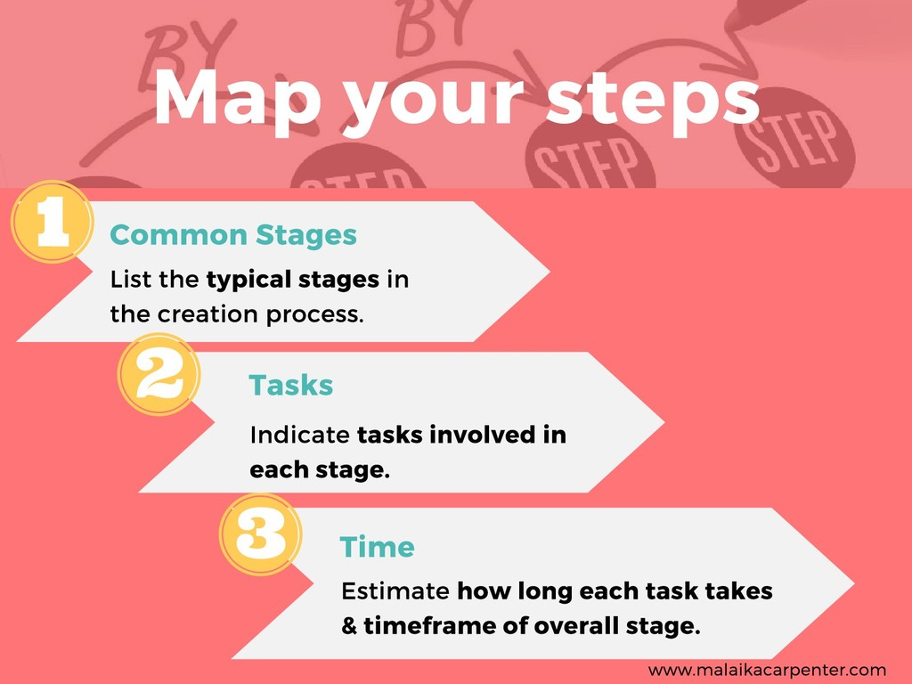 Map your steps Common Stages List the typical s...