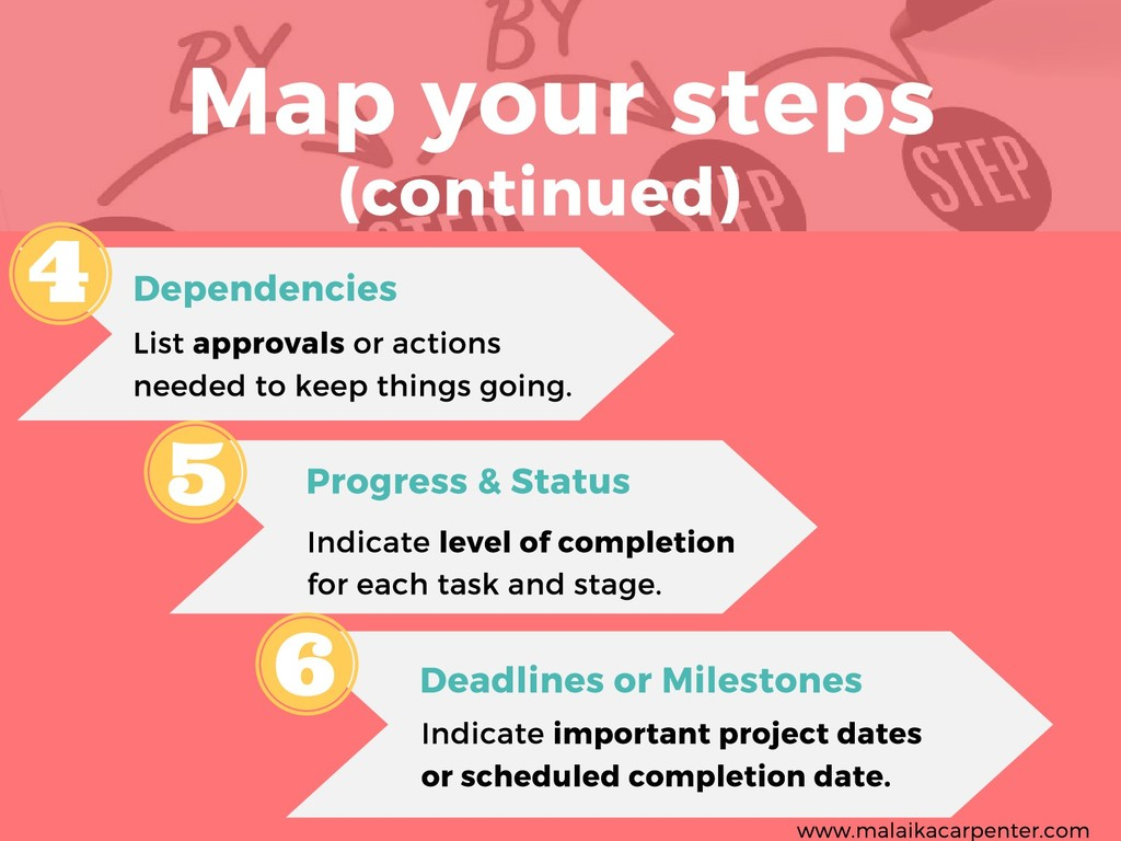 Map your steps Dependencies List approvals or a...