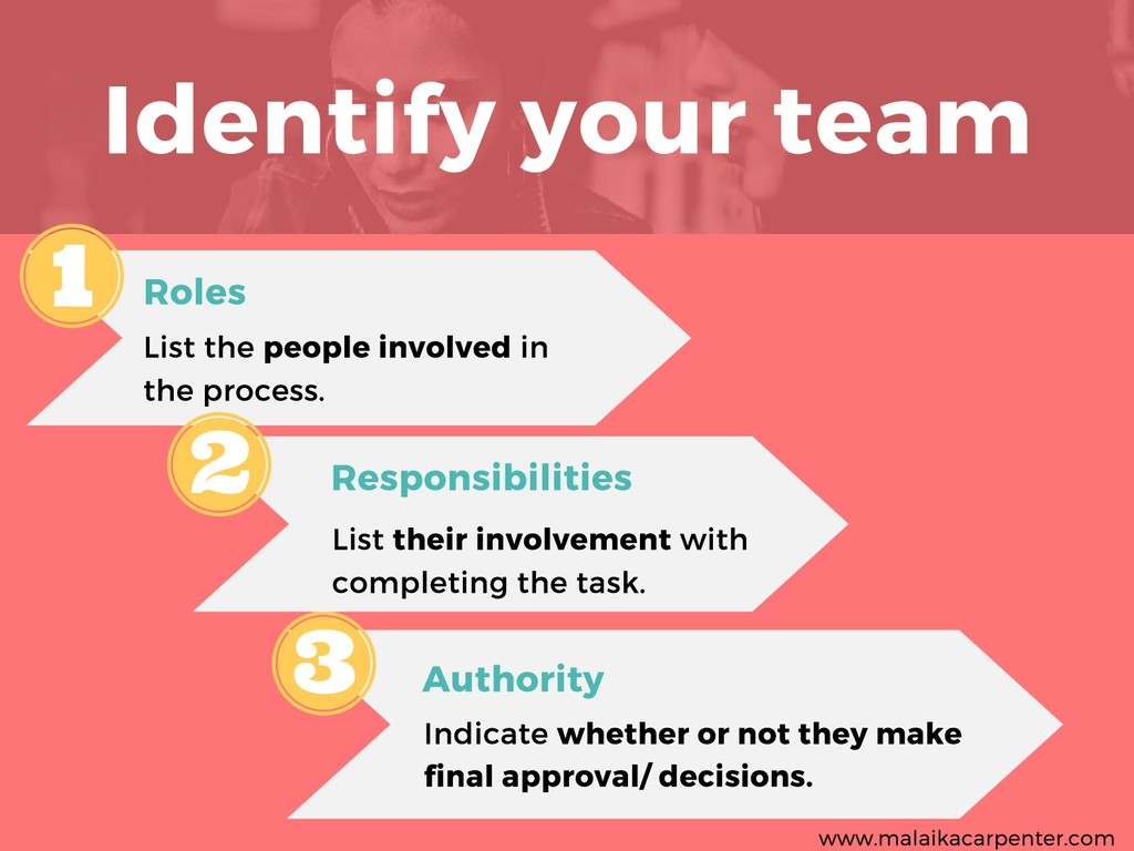 Identify your team Roles List the people involv...