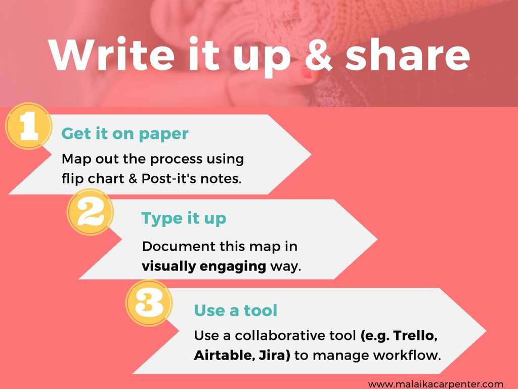 Write it up & share Get it on paper Map out the...