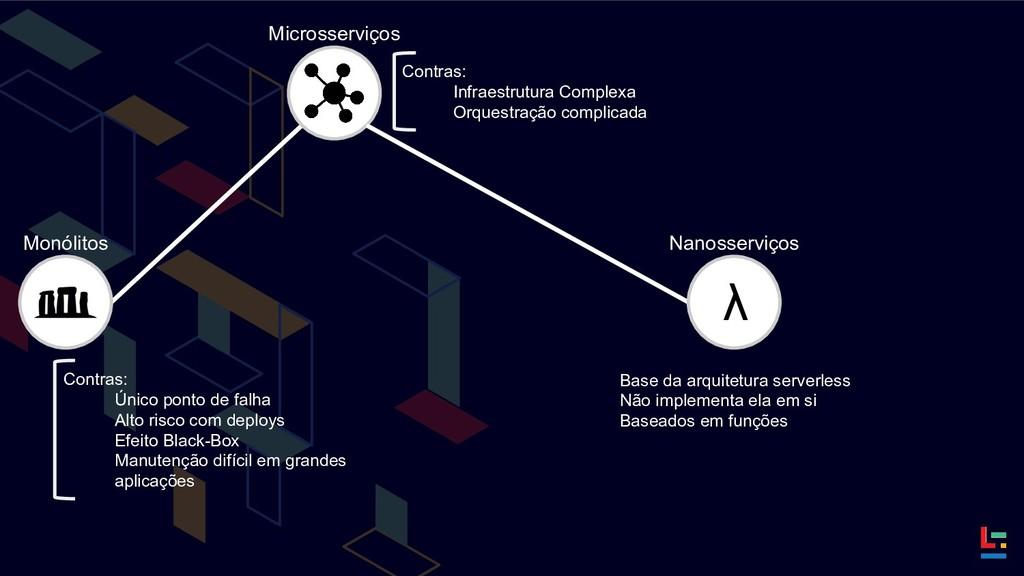 Monólitos Microsserviços Contras: Único ponto d...