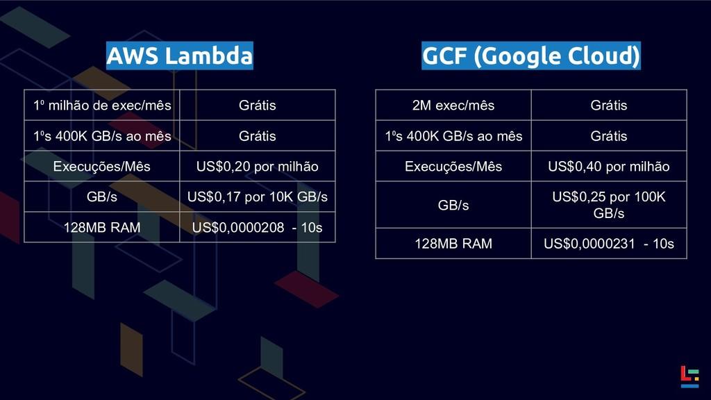 AWS Lambda GCF (Google Cloud) 1⁰ milhão de exec...