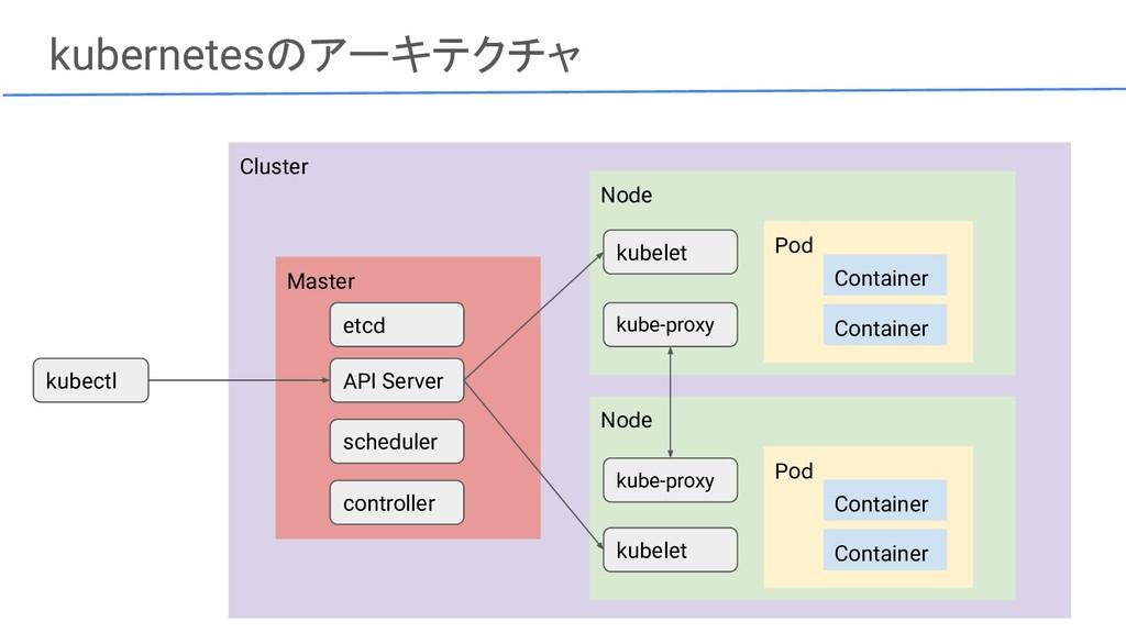 kubernetesのアーキテクチャ Cluster Master Node Pod Cont...