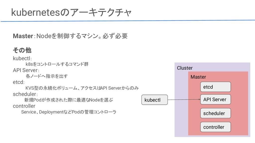Cluster kubernetesのアーキテクチャ Master:Nodeを制御するマシン。...