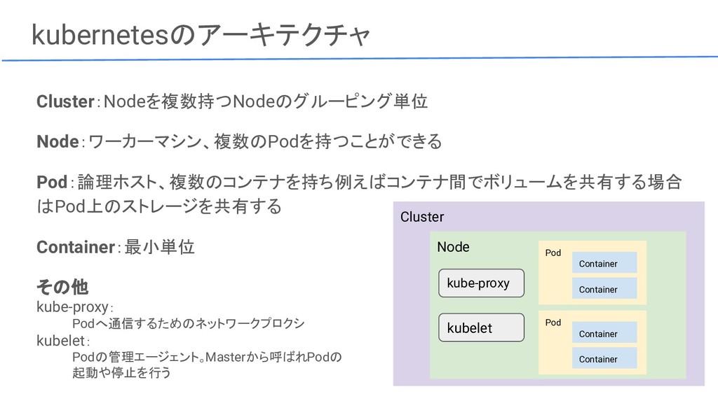 Cluster kubernetesのアーキテクチャ Cluster:Nodeを複数持つNod...