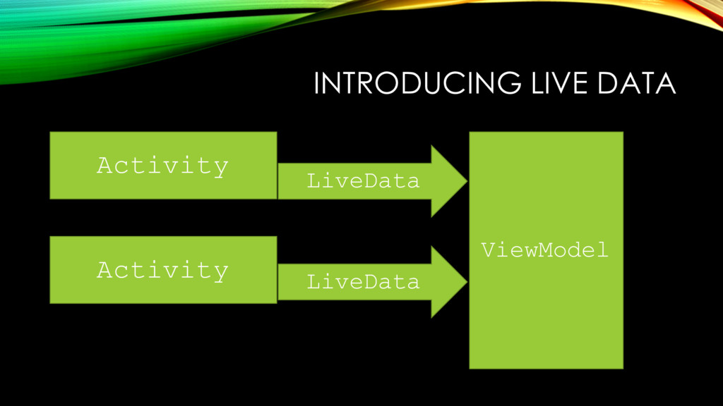 INTRODUCING LIVE DATA Activity Activity LiveDat...