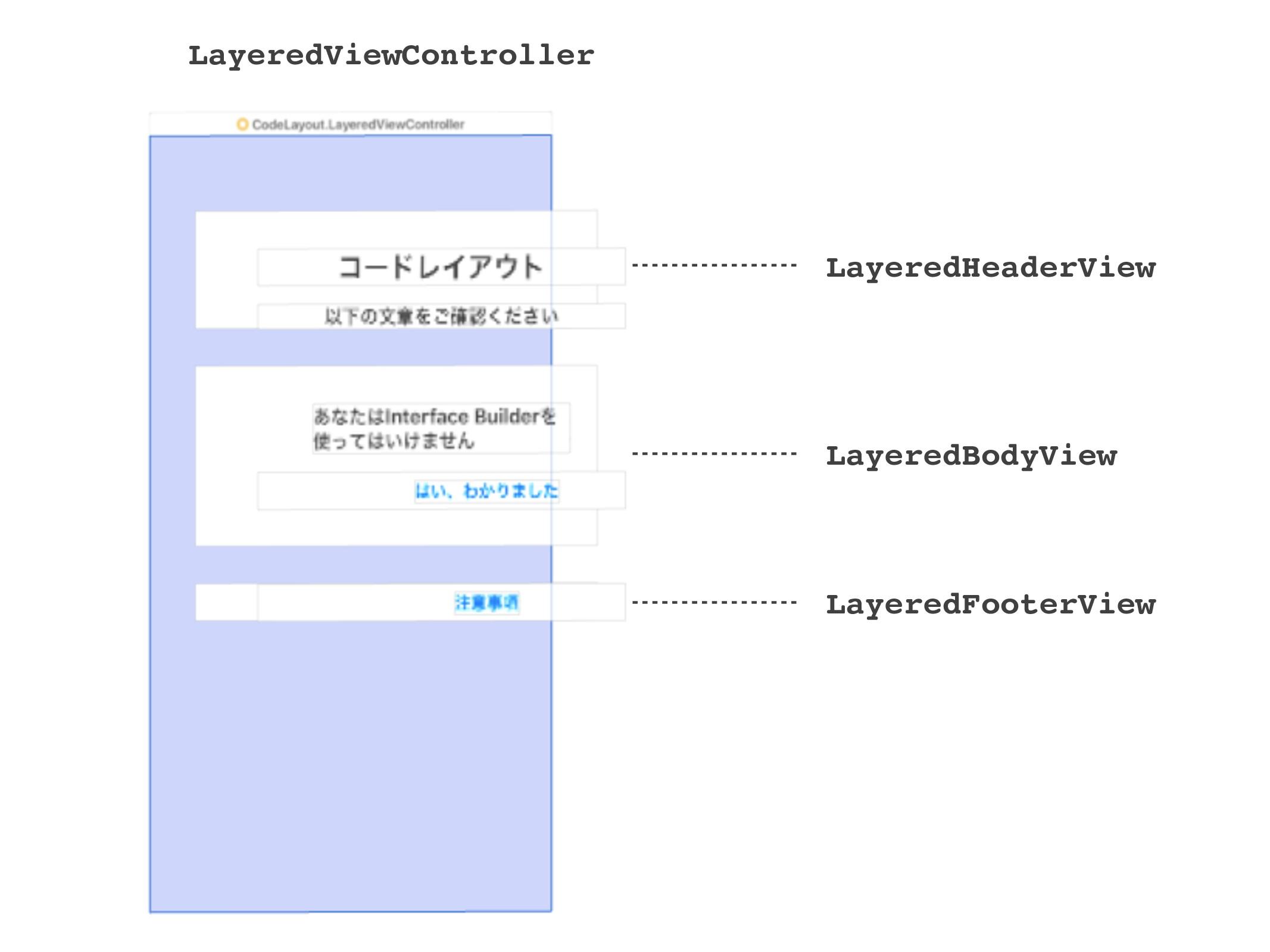 LayeredViewController LayeredHeaderView Layered...