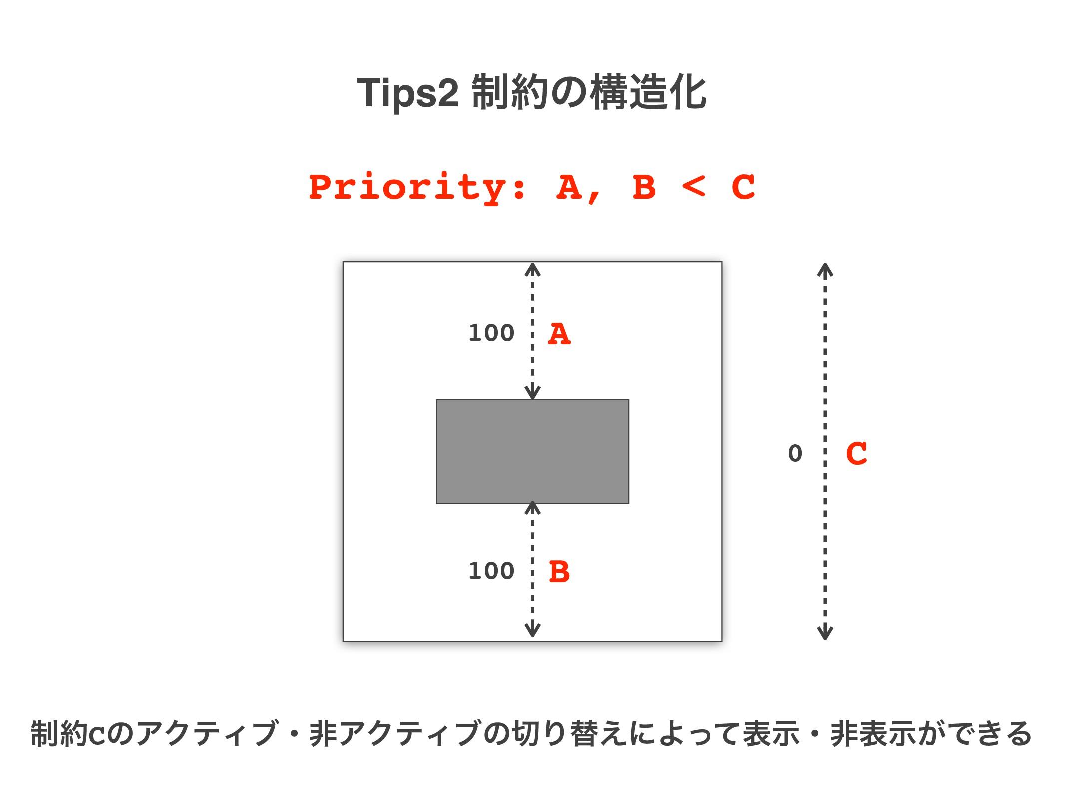 0 A B C Priority: A, B < C ੍CͷΞΫςΟϒɾඇΞΫςΟϒͷΓସ...
