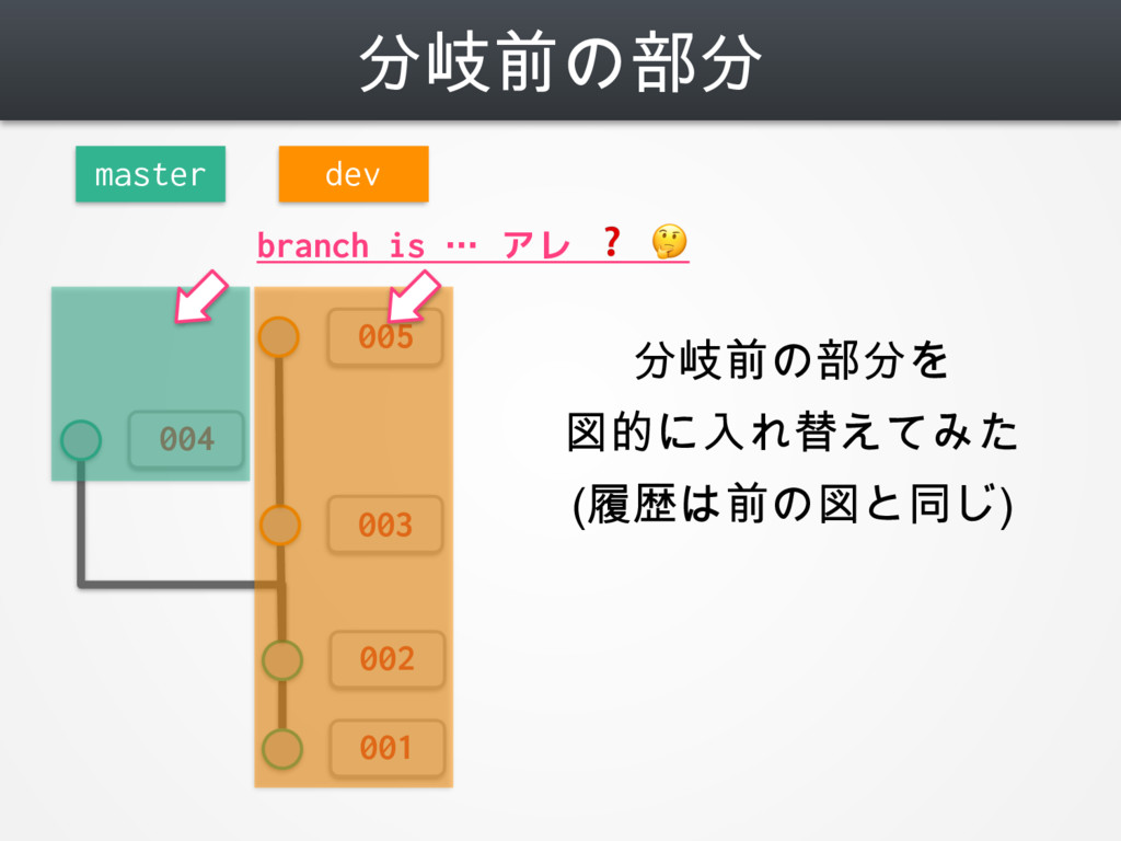 分岐前の部分 001 002 master 003 dev 004 005 branch is...