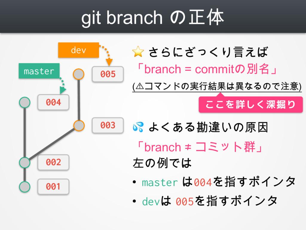 git branch の正体 ⭐ さらにざっくり言えば 「branch = commitの別名...