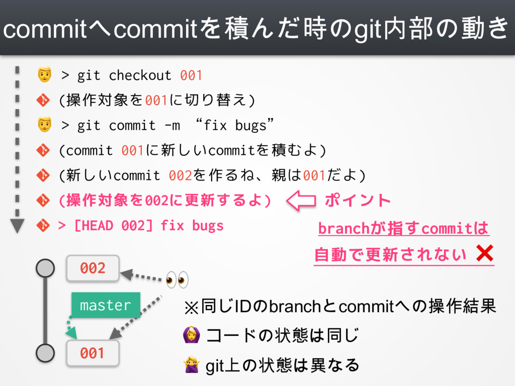 commitへcommitを積んだ時のgit内部の動き  002 001  > git che...