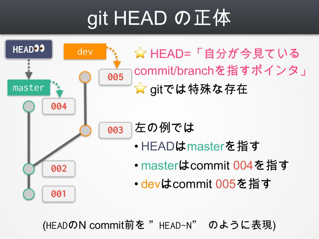 git HEAD の正体 ⭐ HEAD=「自分が今見ている commit/branchを指すポ...