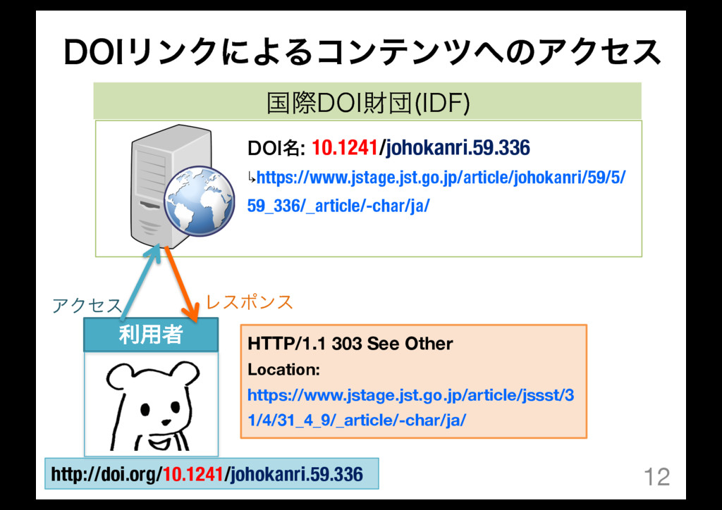 12 ࠃࡍ%0*ࡒஂ *%'  ར༻ऀ %0*໊ 10.1241/johokanri.59....