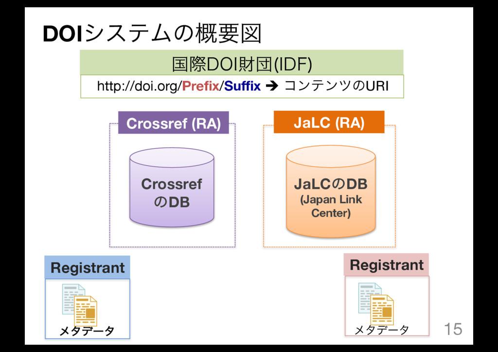 DOIγεςϜͷ֓ཁਤ 15 Crossref ͷDB JaLCͷDB (Japan Link...