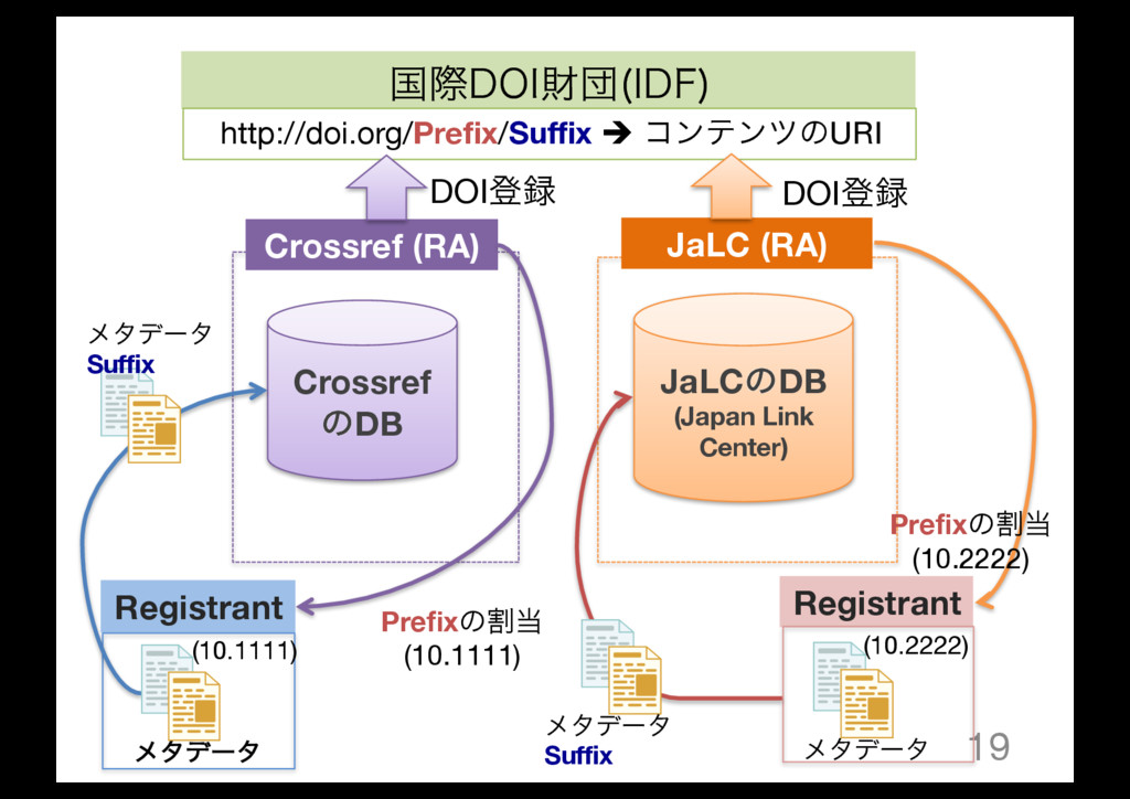 19 Crossref ͷDB JaLCͷDB (Japan Link Center) Cro...