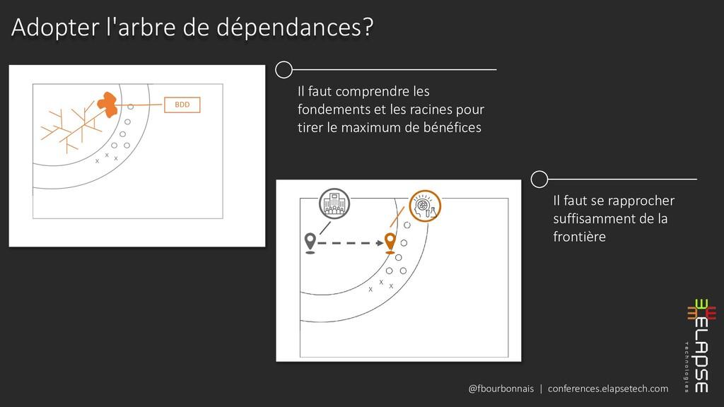 @fbourbonnais | conferences.elapsetech.com Adop...