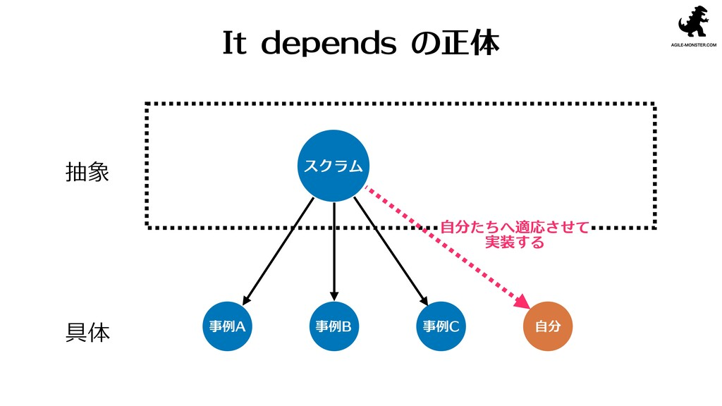 抽象 具体 スクラム 事例A 事例B 事例C 自分 It depends の正体 自分たちへ適...