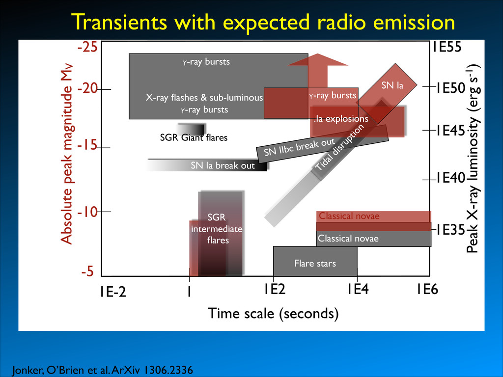 Transients with expected radio emission Jonker,...