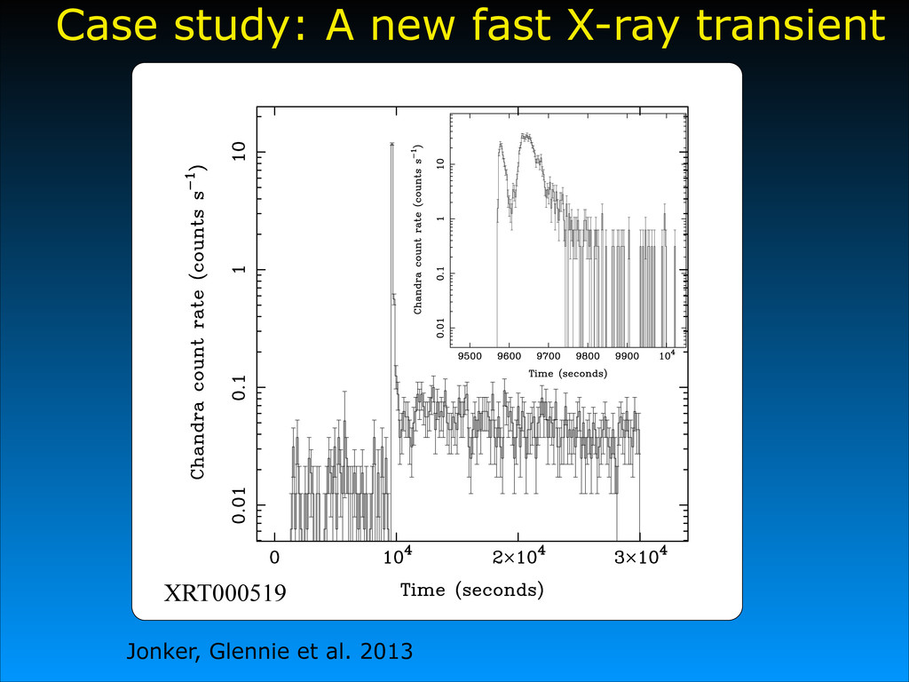XRT000519 Case study: A new fast X-ray transien...