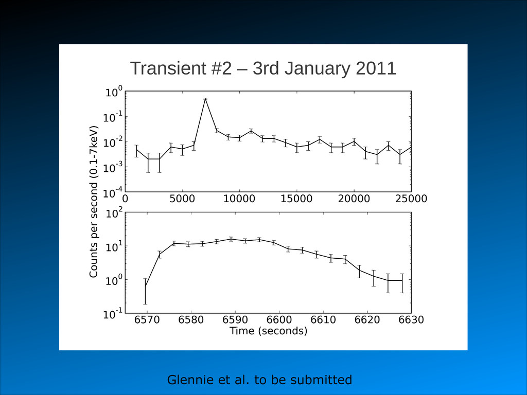 Transient #2 – 3rd January 2011 Glennie et al. ...