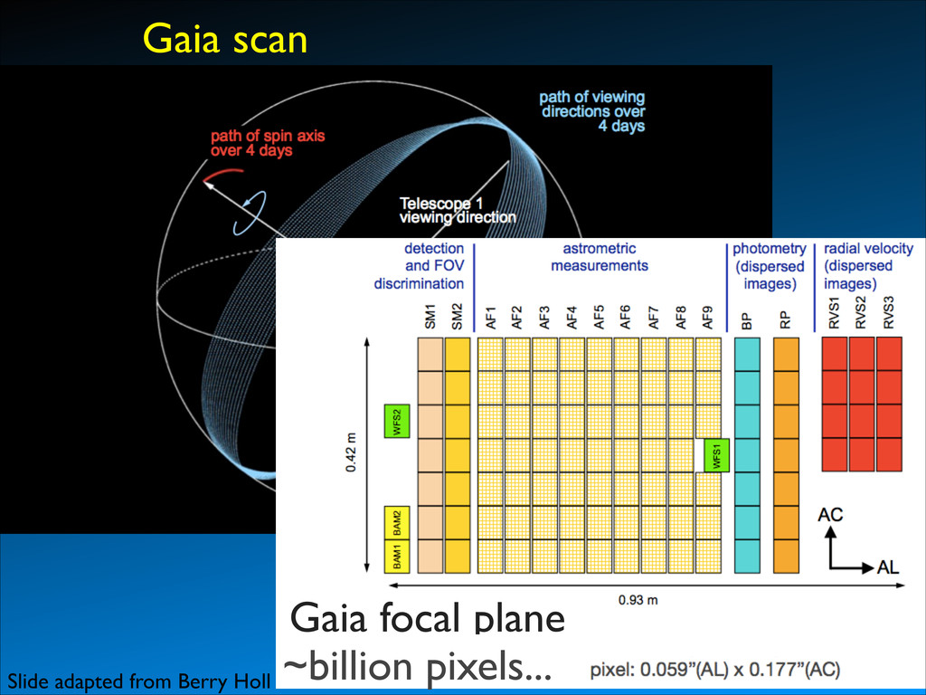 Gaia scan Gaia focal plane ~billion pixels... S...