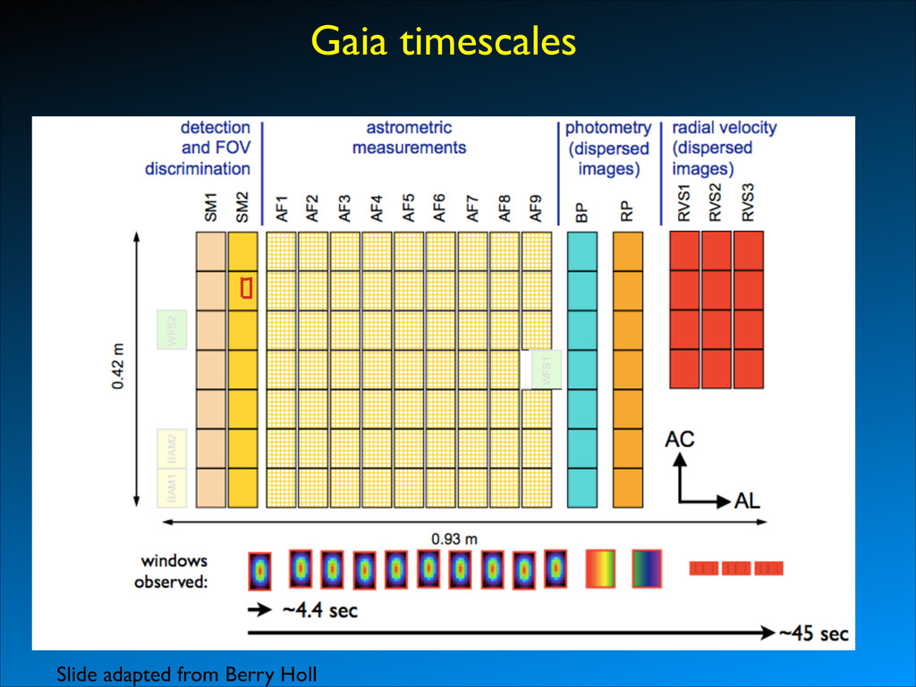 Gaia timescales Slide adapted from Berry Holl