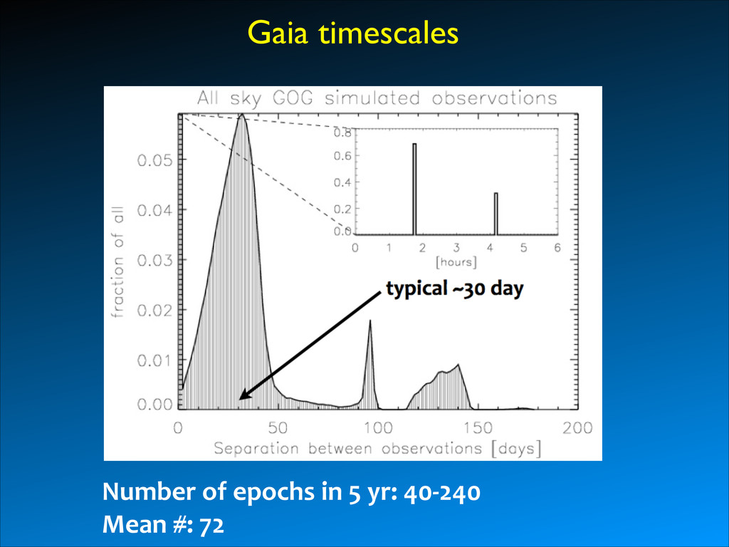 Gaia timescales Number	