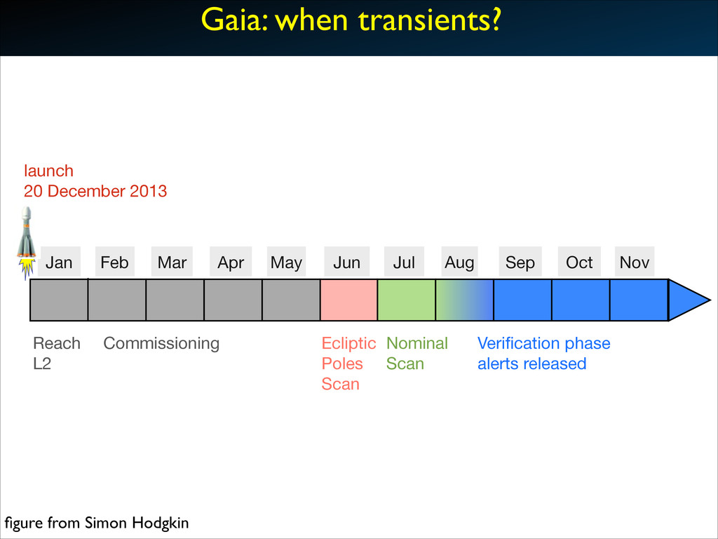 Gaia: when transients? launch 20 December 2013 ...