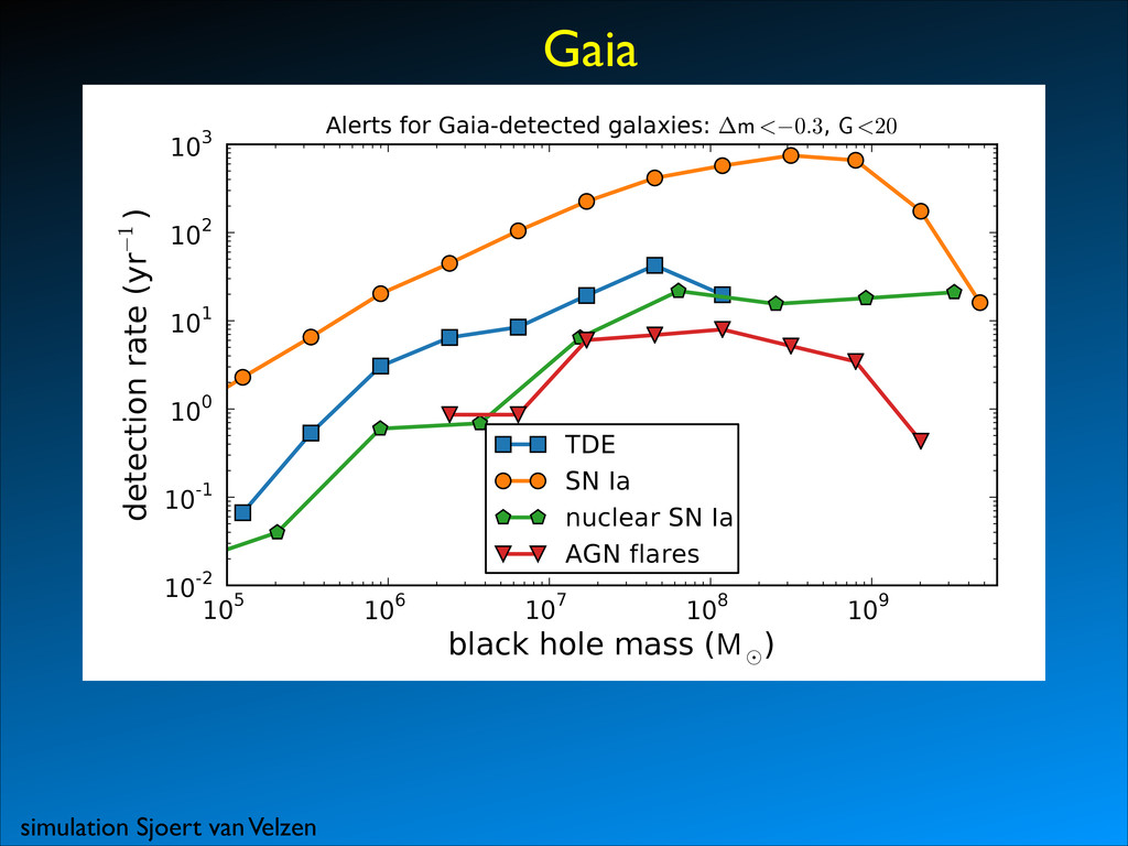 Gaia 105 106 107 108 109 black hole mass (M¯ ) ...