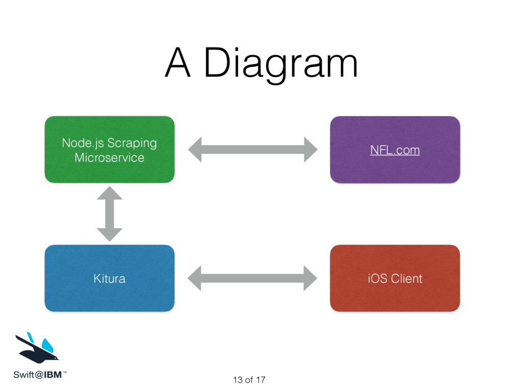A Diagram of 17 13 NFL.com Node.js Scraping Mic...