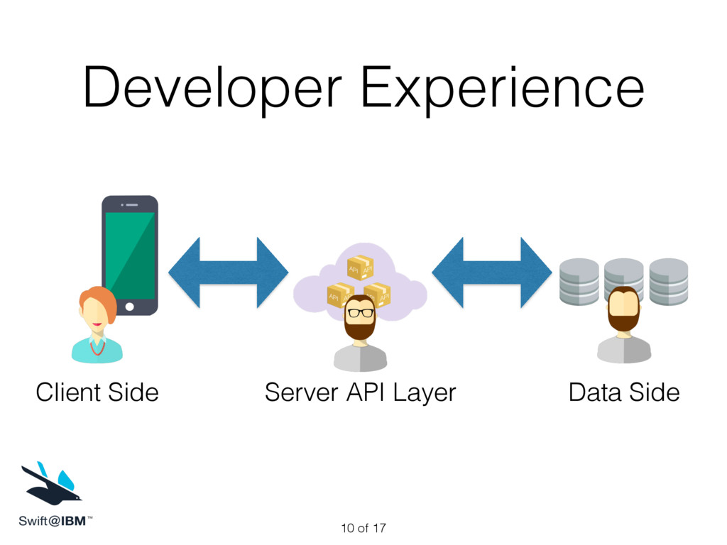 Developer Experience Client Side Data Side Serv...