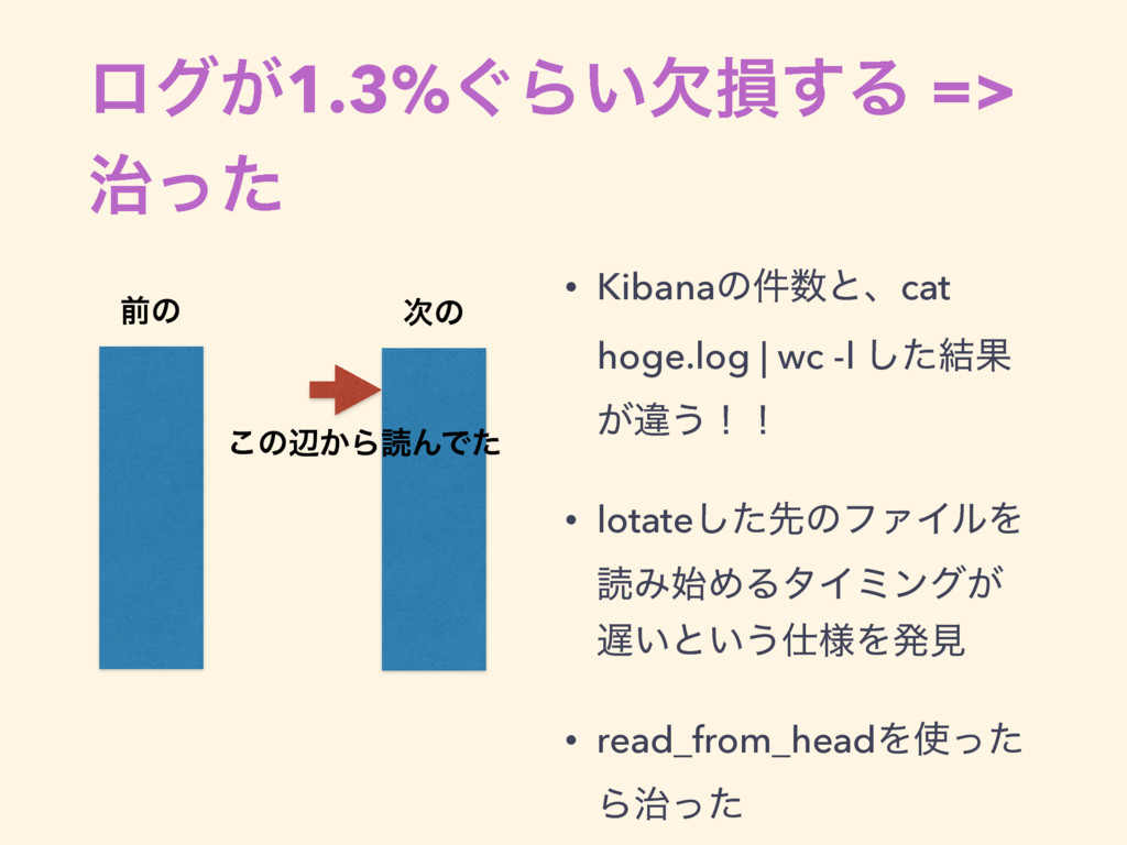 ϩά͕1.3%͙Β͍ܽଛ͢Δ => ͬͨ • Kibanaͷ݅ͱɺcat hoge.log...