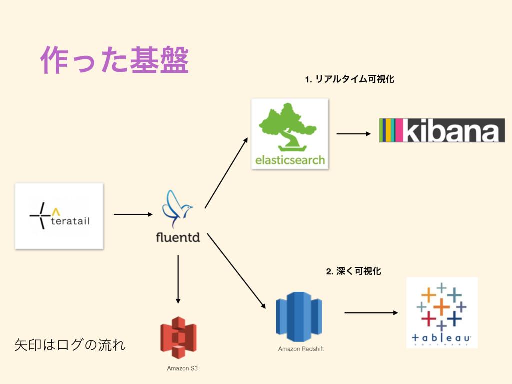࡞ͬͨج൫ Amazon S3 Amazon Redshift ҹϩάͷྲྀΕ 1. ϦΞϧ...