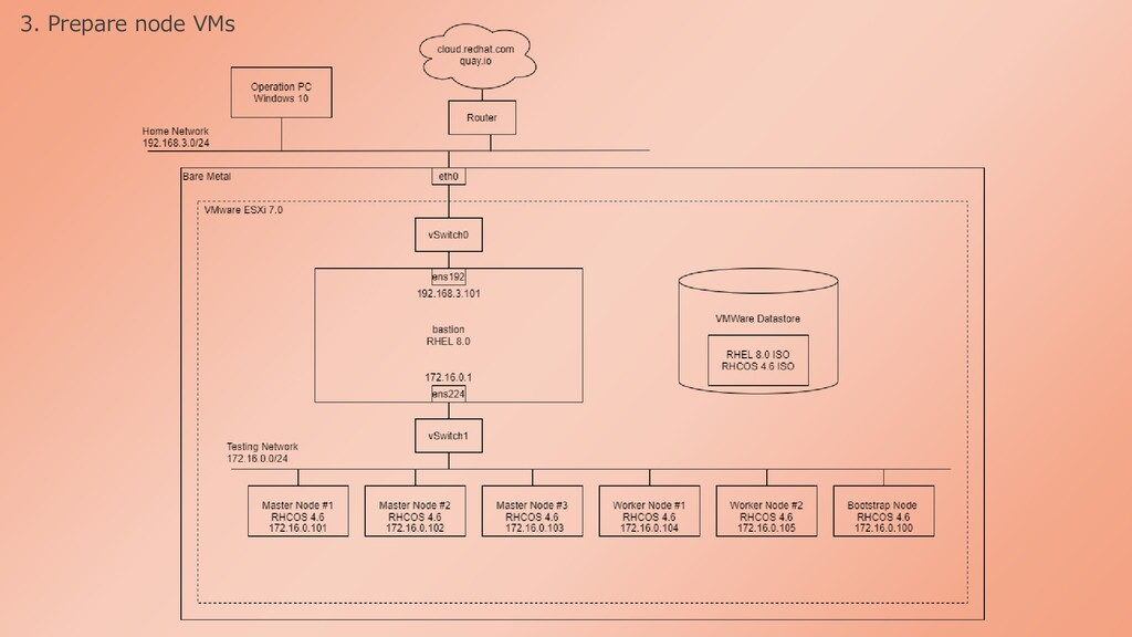3. Prepare node VMs