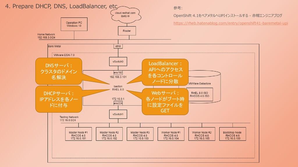 4. Prepare DHCP, DNS, LoadBalancer, etc 参考: Ope...