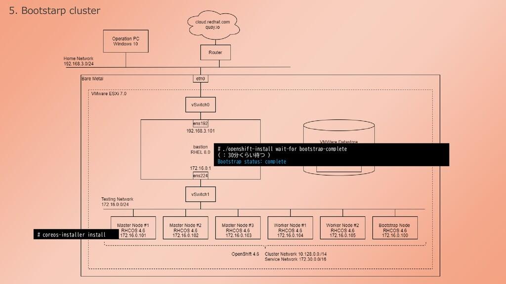 # coreos-installer install # ./openshift-instal...
