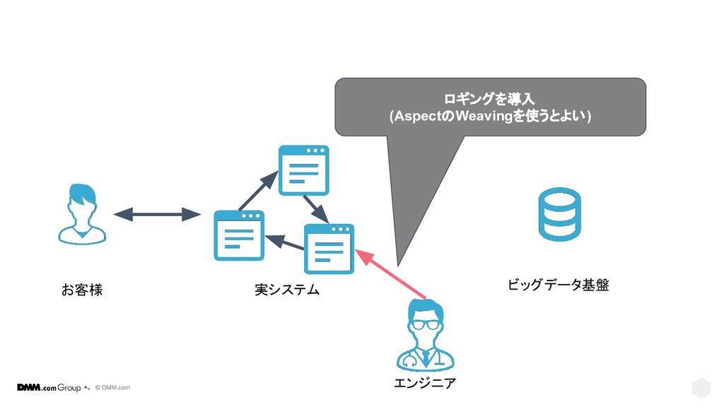 ビッグデータ基盤 実システム お客様 ロギングを導入 (AspectのWeavingを使うとよ...