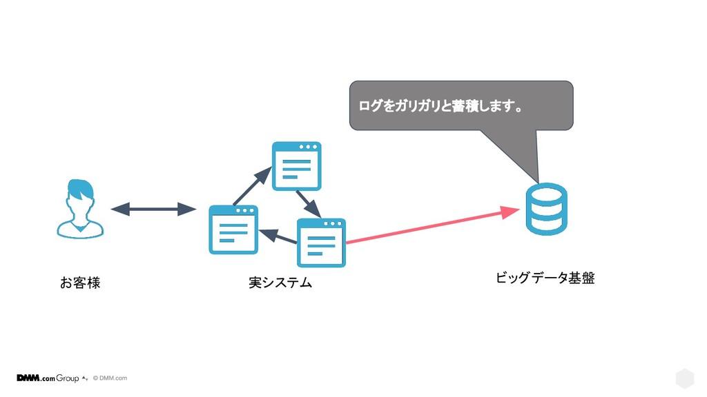 実システム ビッグデータ基盤 お客様 ログをガリガリと蓄積します。