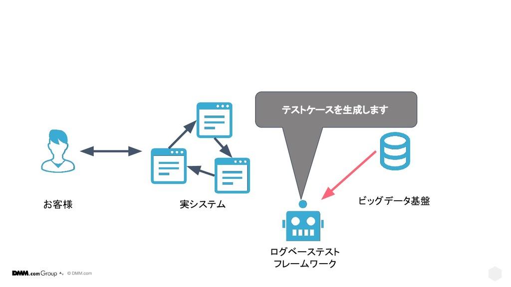 実システム ビッグデータ基盤 お客様 テストケースを生成します ログベーステスト フレームワーク