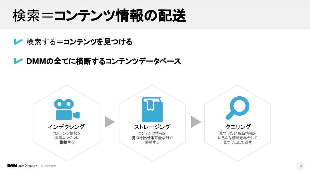 検索=コンテンツ情報の配送 検索する=コンテンツを見つける インデクシング コンテンツ情報を ...