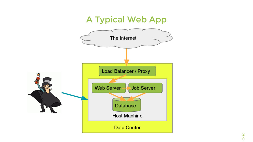 Data Center 2 0 A Typical Web App The Internet ...