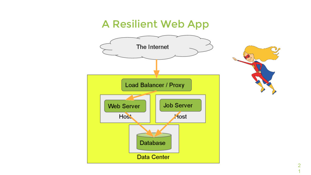 Data Center 2 1 A Resilient Web App The Interne...