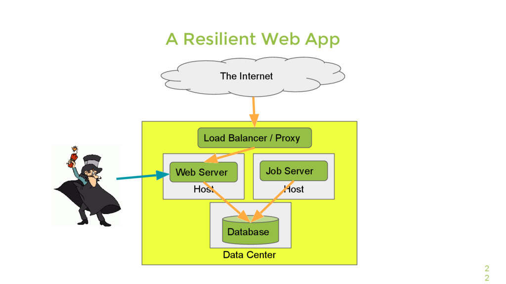 Data Center 2 2 A Resilient Web App The Interne...