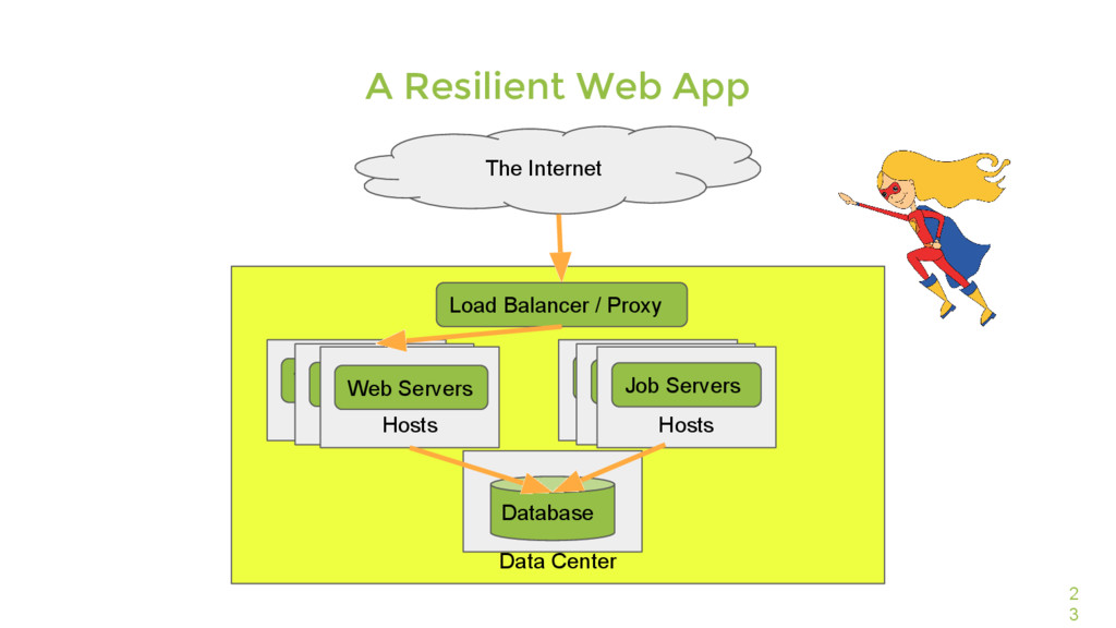 Data Center 2 3 A Resilient Web App The Interne...